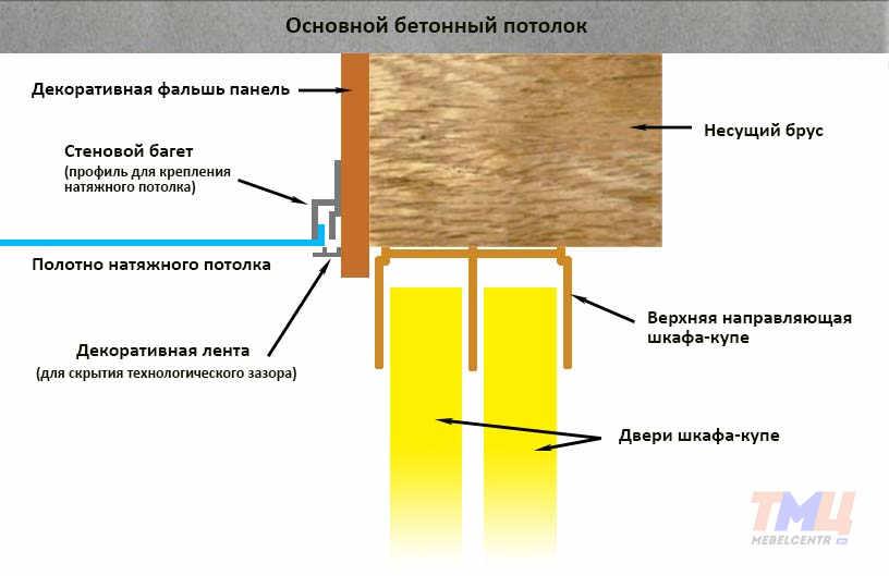Встроенный шкаф своими руками под натяжной потолок
