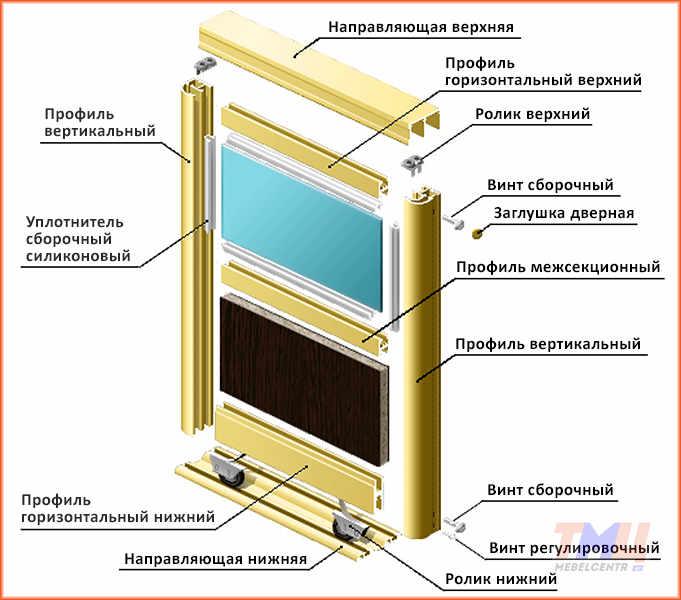 Схема сборки двери систем